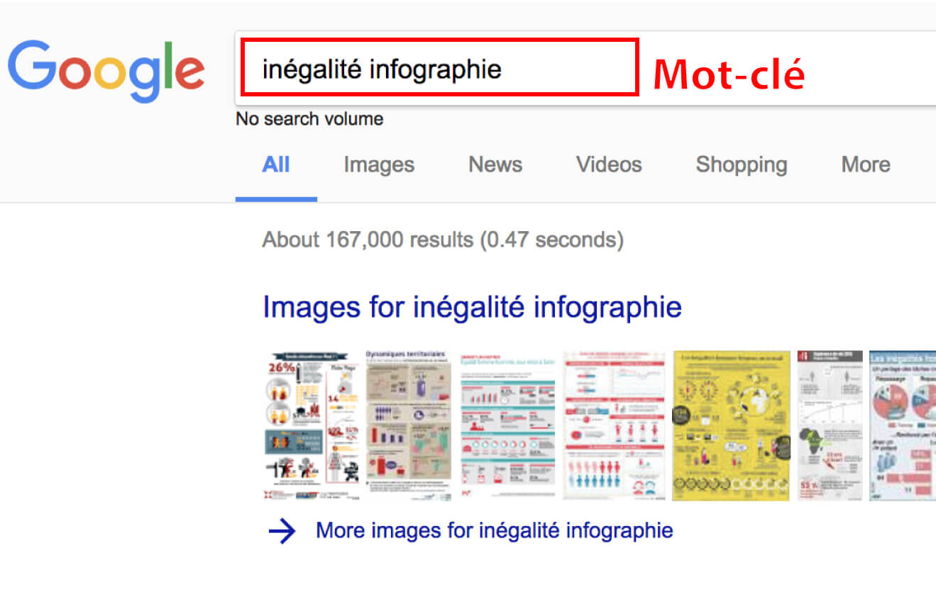 Inégalité infographie