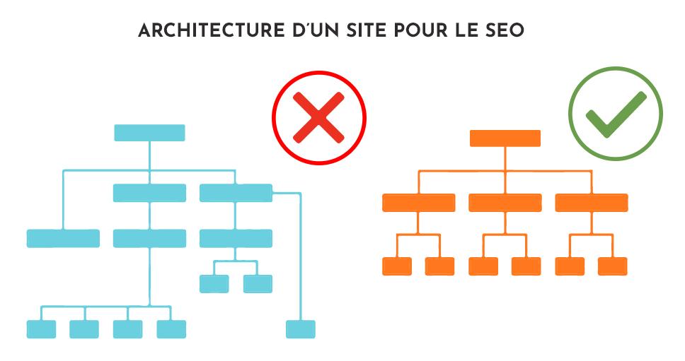 architecture site