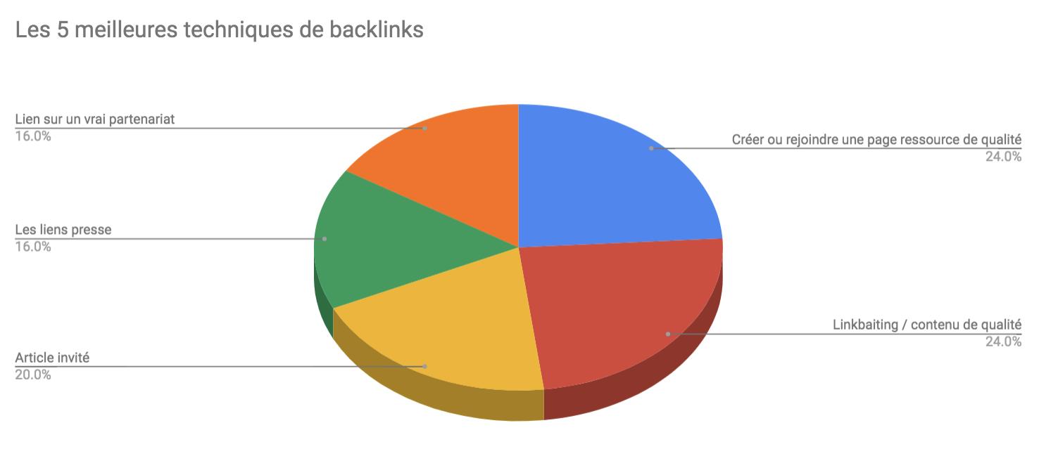 Meilleures techniques Backlinks